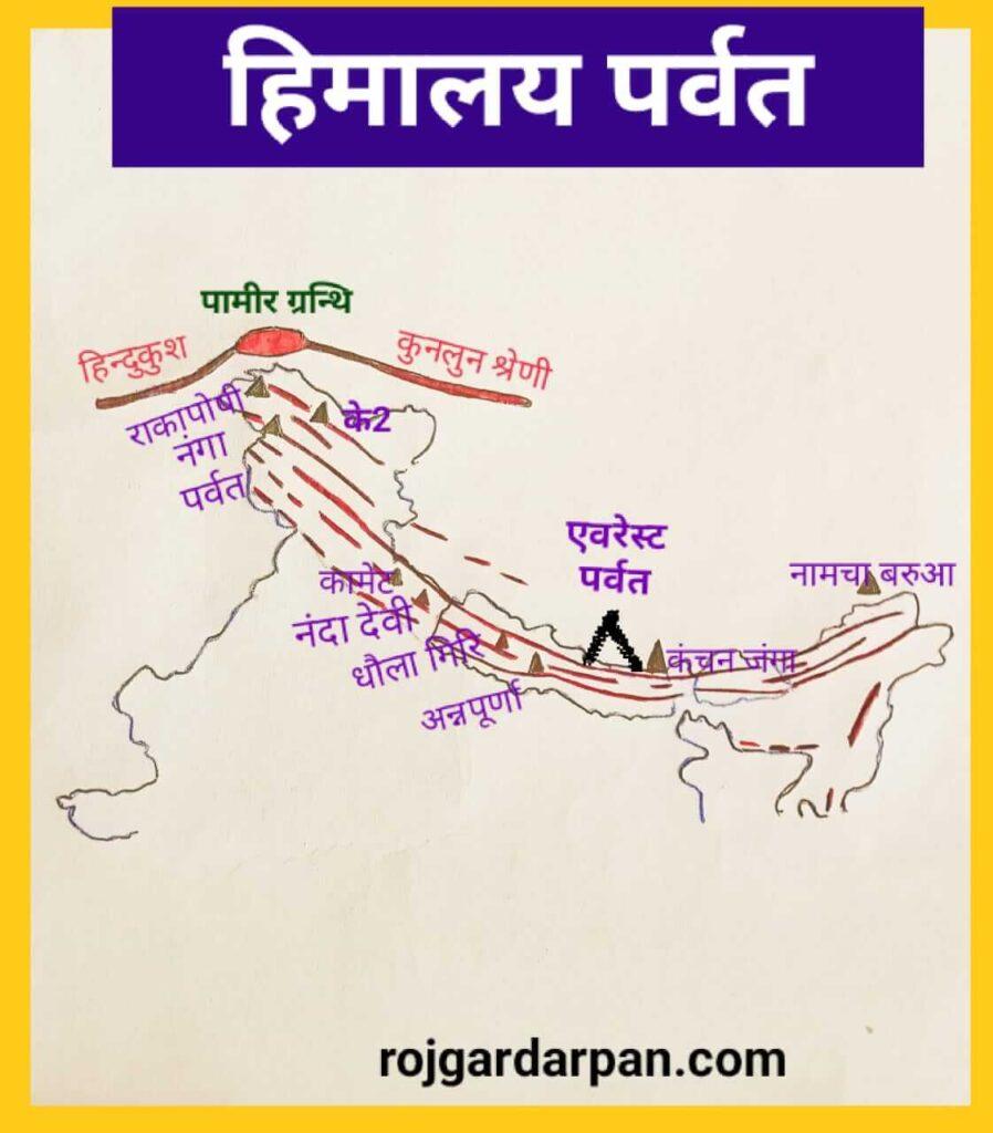हिमालय पर्वत शृंखला एवं संबंधित राज्य